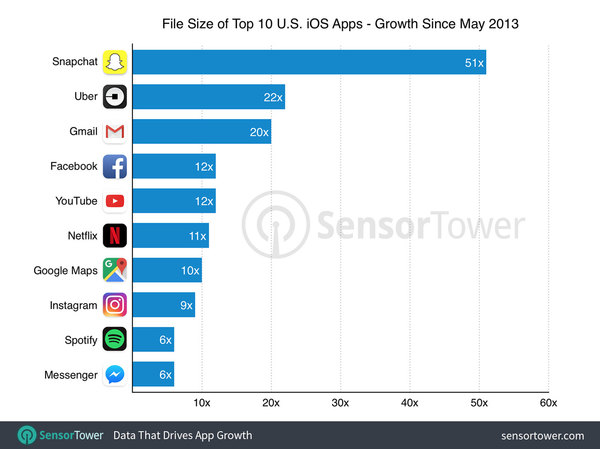 0_1497638987787_top-10-ios-apps-size-by-growth.jpg