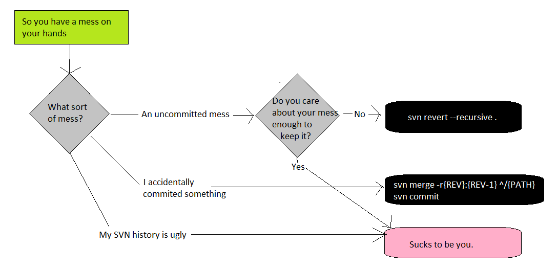 Git Troubleshooting Flowchart What The Daily Wtf