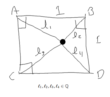 Drawing of the problem, 'In a unit square (side length=1), is there any point inside the square with rational distance to all four corners?'.